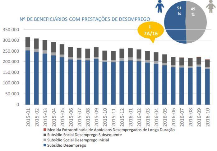 Beneficiários do subsídio de desemprego em queda acentuada