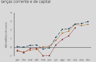 Portugal vende €109,2 por cada €100 que compra – outubro 2016
