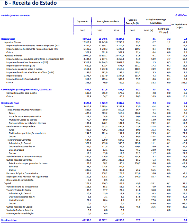 Défice público de 2016 foi no máximo de 2,3%