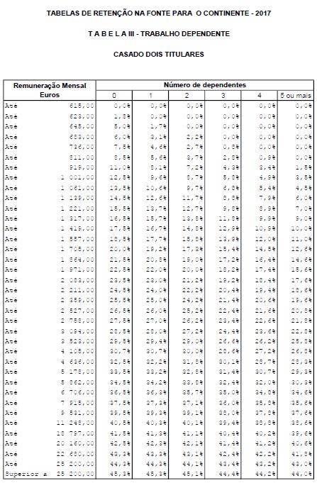 Tabela de Retenção na Fonte IRS 2017