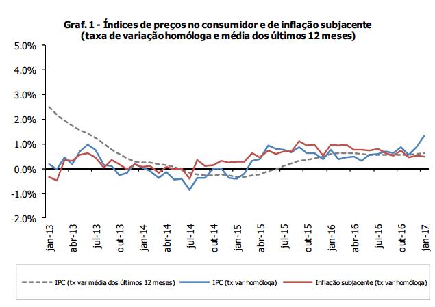 Preços nos Transportes fazem disparar inflação em janeiro de 2017