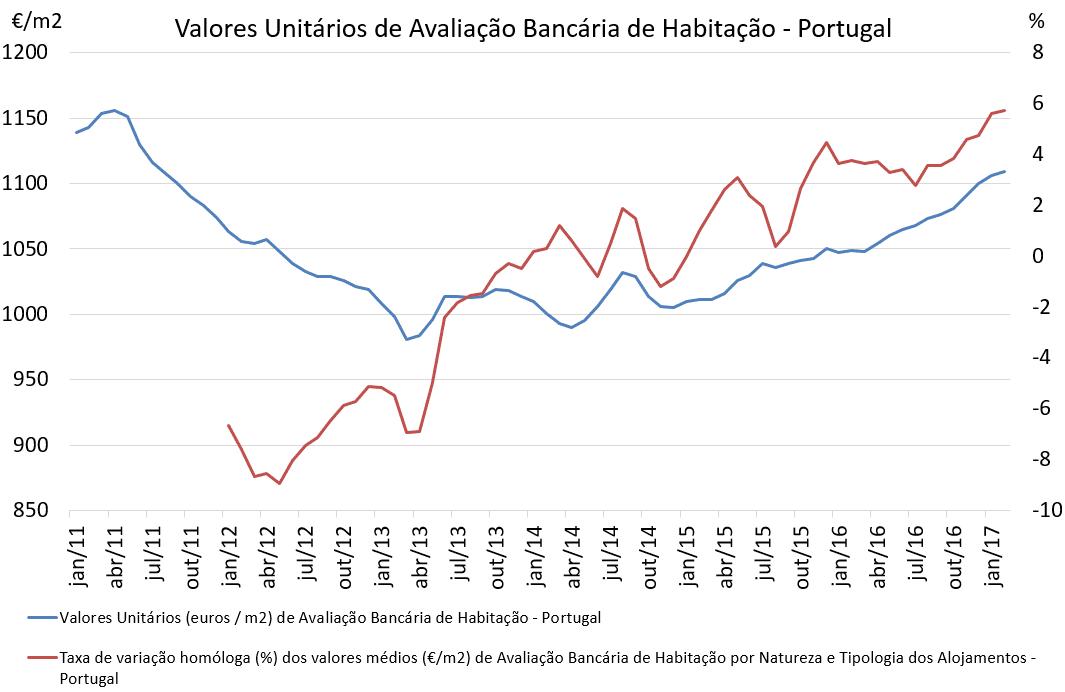 Avaliação Bancária na Habitação Retoma Valores de julho de 2011