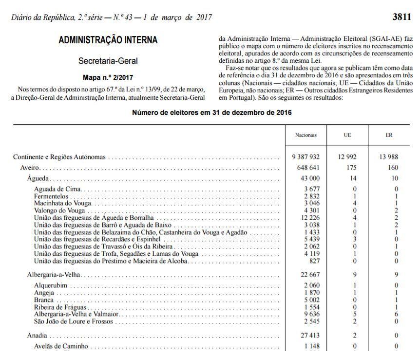 Cadernos Eleitorais 2017