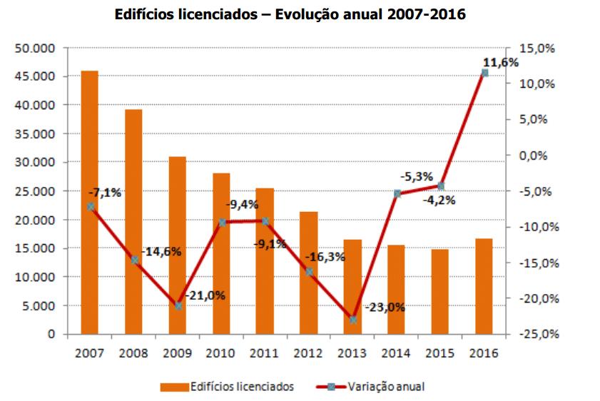 Eficícios Licenciados 2007 - 2016