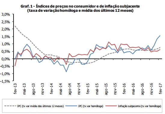 Transportes e Produtos Alimentares Levam Inflação para Máximos de 4 anos