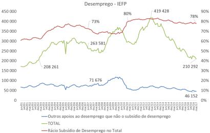 Peso do subsídio de desemprego no total de beneficiários estável há seis anos