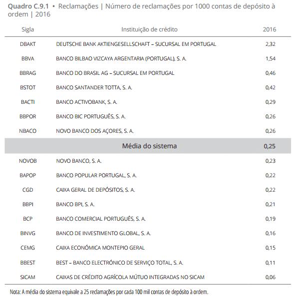 Bancos com mais reclamações 2016