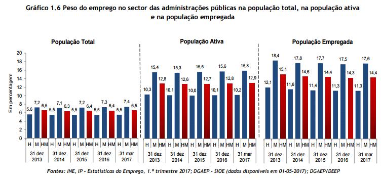 Emprego público em alta: mais professores e médicos