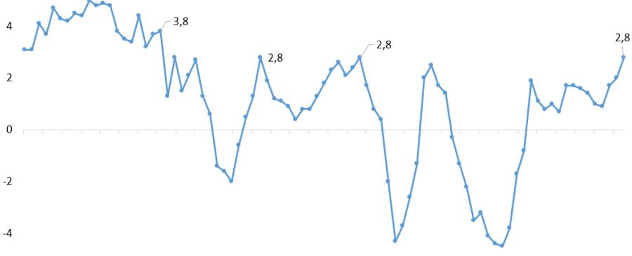 PIB cresceu ao ritmo de 2,8%