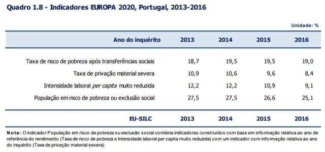 População em risco de pobreza está em queda - 2016