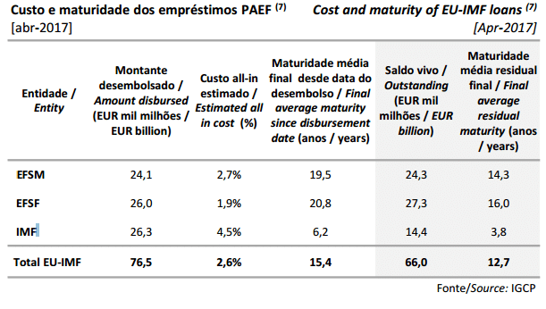 Quanto se poupa ao reembolsar o FMI