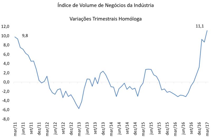 Volume de negócios da indústria com crescimento histórico