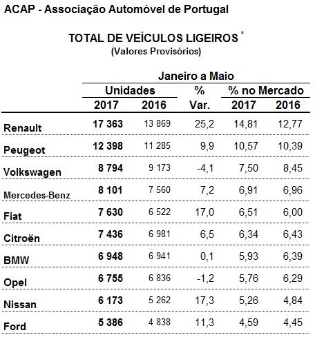 Marcas de carros mais vendidas - Ligeiros Maio 2017