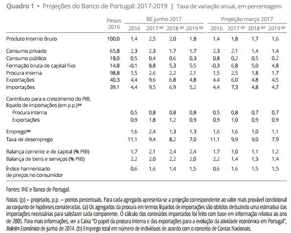Projeções macroeconómicas 2017 a 2019 revistas em alta