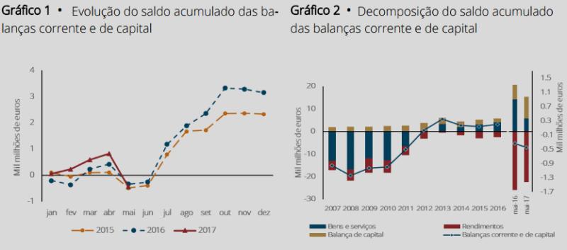 Balança de Bens e Serviços registou excedente de €366 milhões
