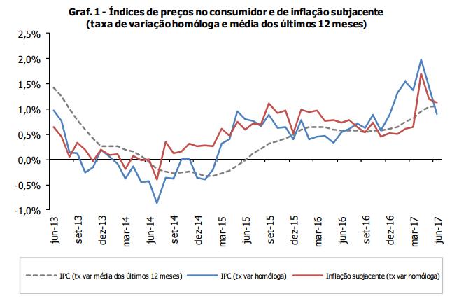 Inflação em forte desaceleração - Junho de 2017