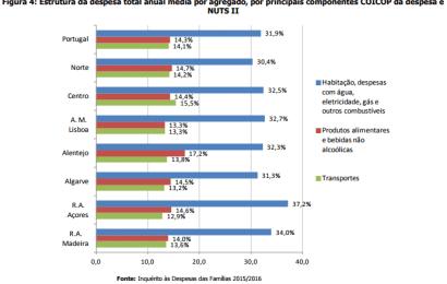 Quais as três despesas em que as famílias portuguesas gastam 60% do orçamento?