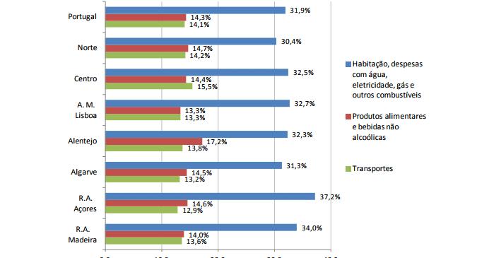 Estrutura da Despesa Familiar - 2015/2016