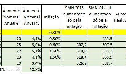 Salário Mínimo em 2018 sobe para €580