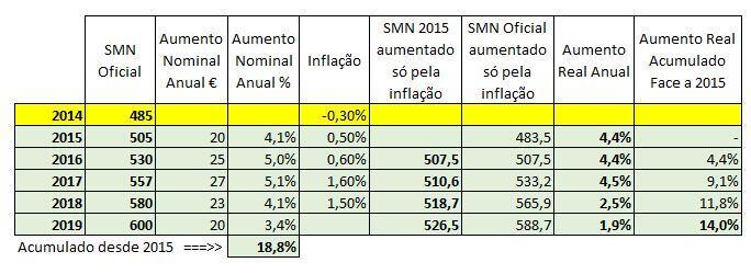 Salário Mínimo Nacional 2014 a 2019