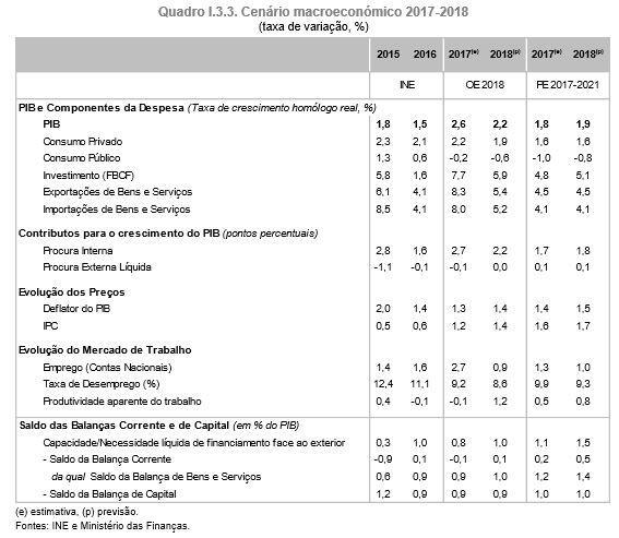Atualização da previsão da Inflação para 2017 e 2018