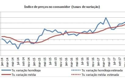 Inflação começa o ano 2018 em queda