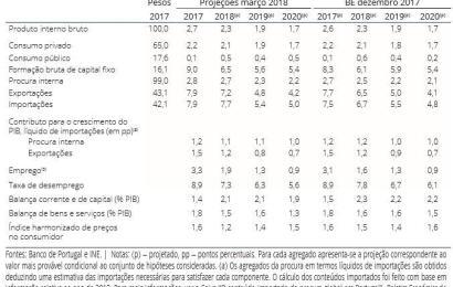 Previsão da Taxa de Inflação para 2018