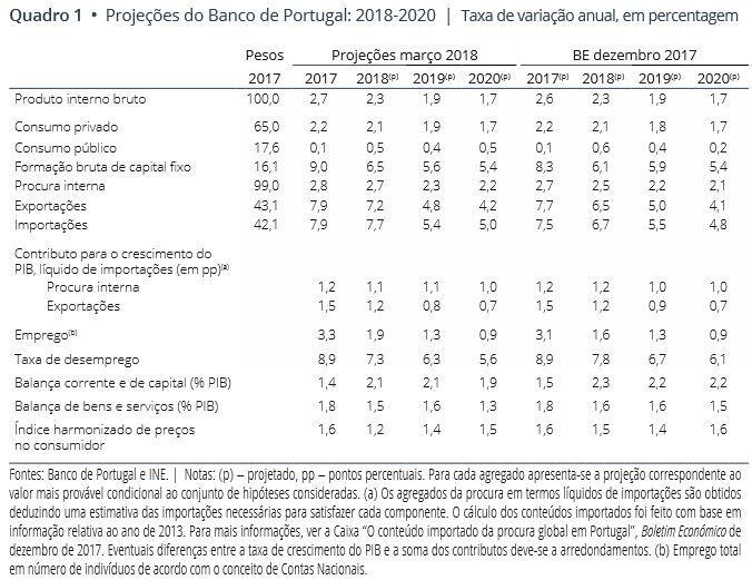 Previsões Económicas 2018, 2019 e 2020