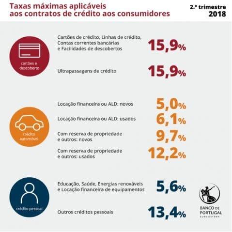 Taxas de juro máximas - 2º trimestre de 2018