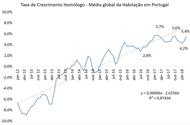 Evolução Preço Avaliação Bancária Habitação 2012 - 2018