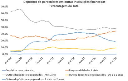 Depósitos a prazo de 1 a 2 anos recuperam peso nas poupanças dos portugueses