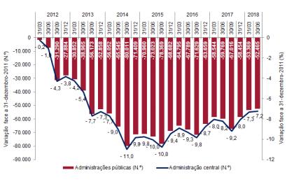 Criação de emprego público praticamente estagnada no 2º trimestre de 2018