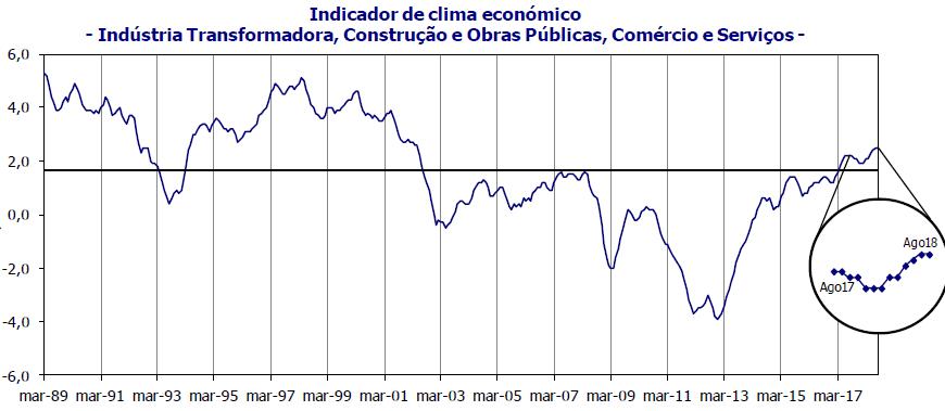 Indicadores económicos do 3º trimestre de 2018 revelam arranque promissor