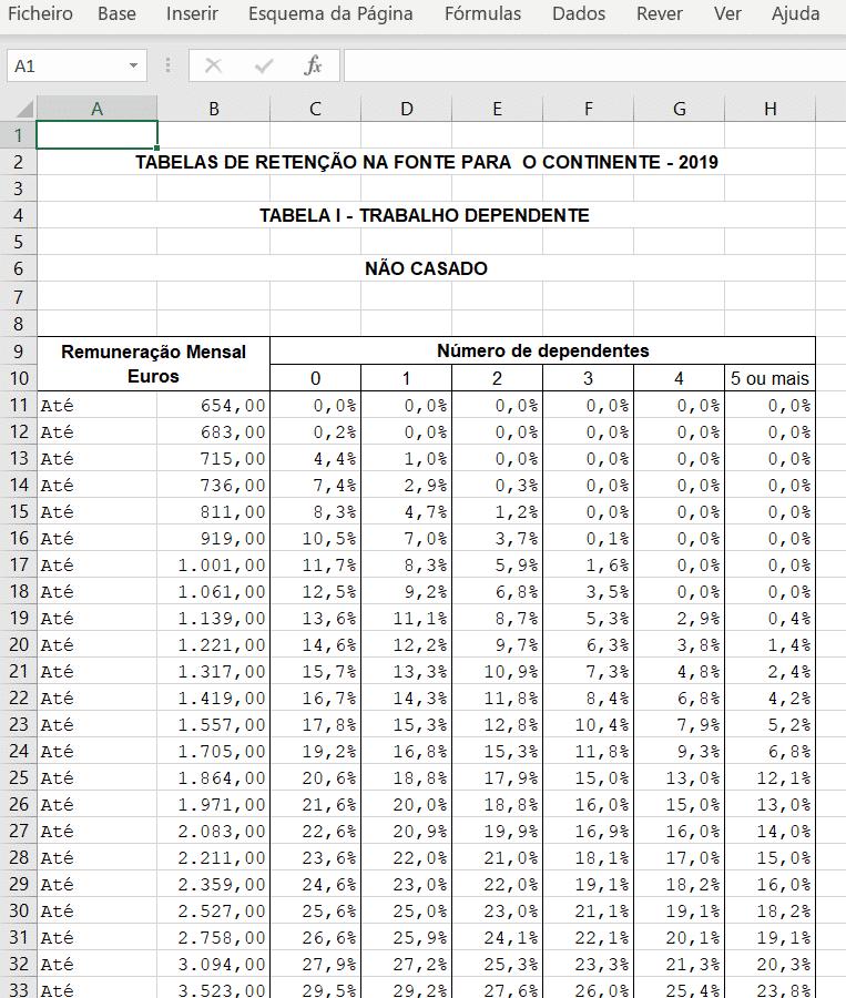 Tabelas Mensais de IRS para 2019