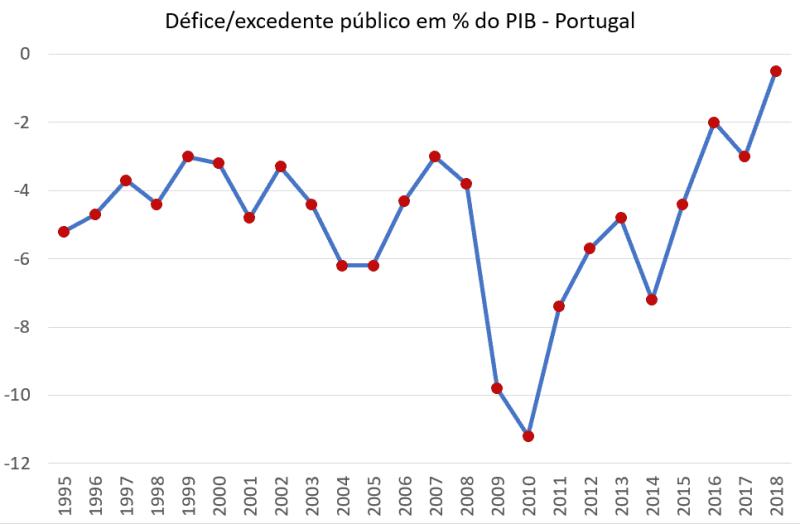 Défice Público 1995 2018 Portugal