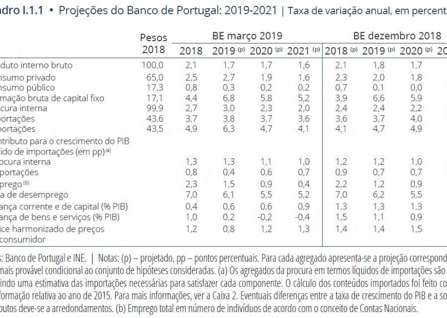 Previsões macroeconómicas 2019 2021