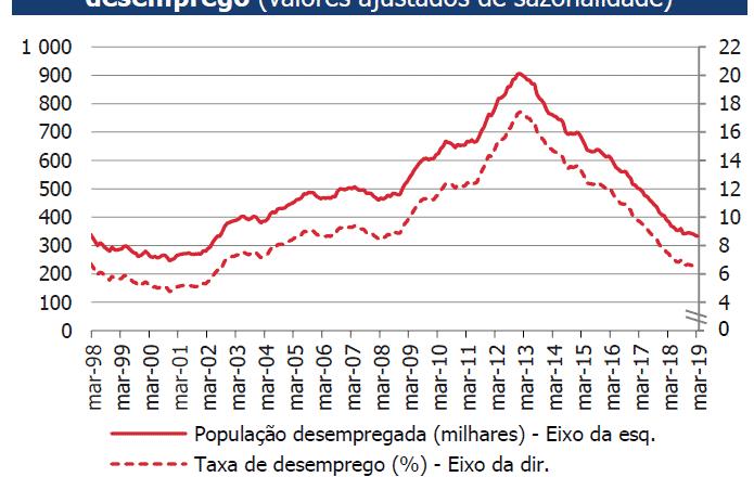 Taxa de desemprego fevereiro 2019 Portugal