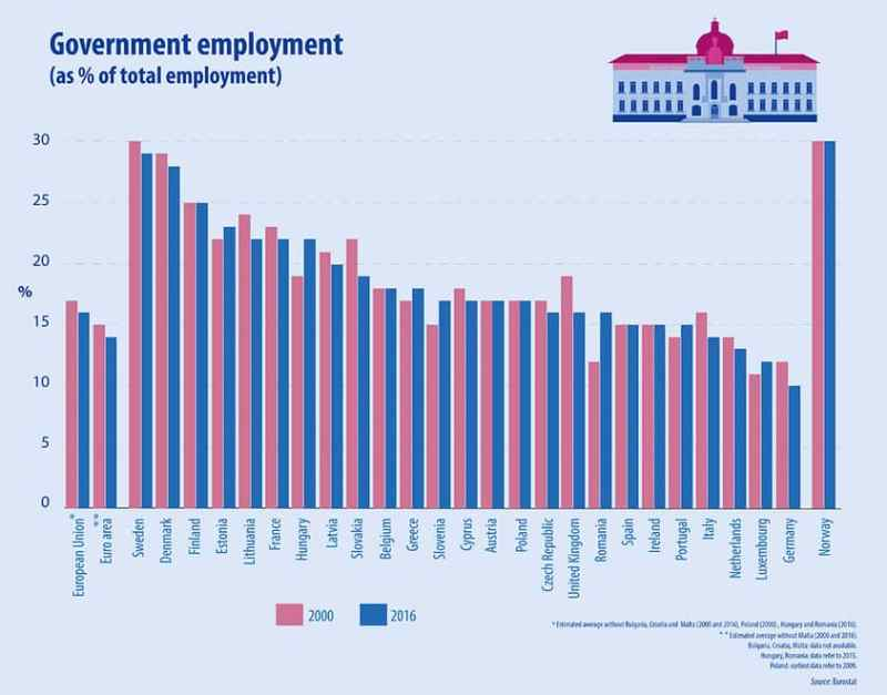 Emprego público na União Europeia e dimensão do Estado