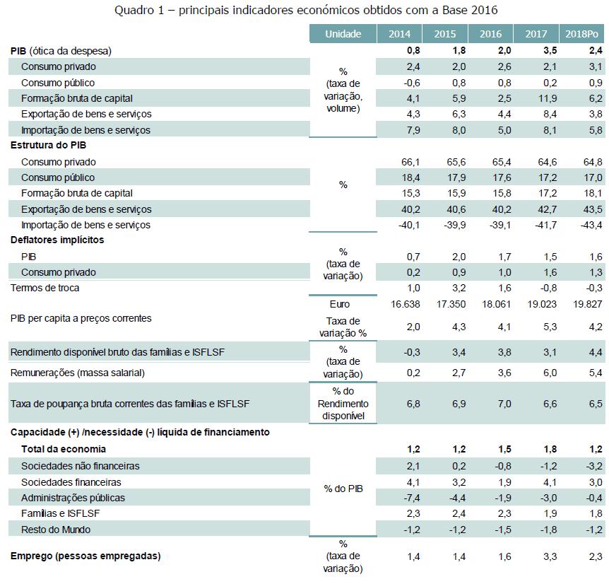 PIB de Portugal 2014 - 2018