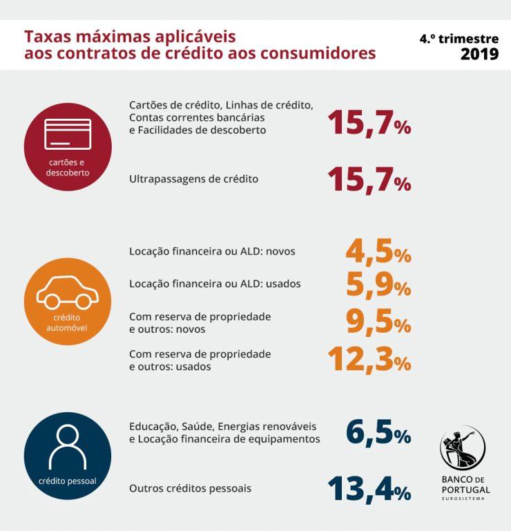 Taxas de Usura final de 2019