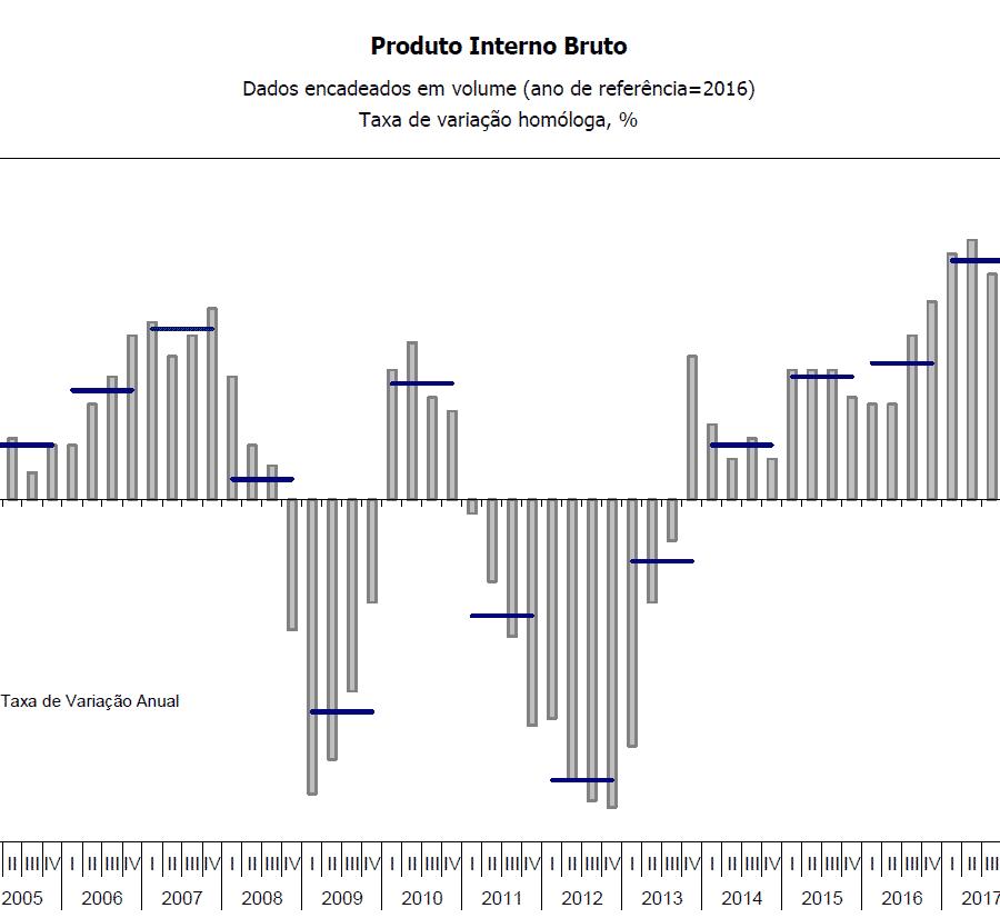 PIB INE