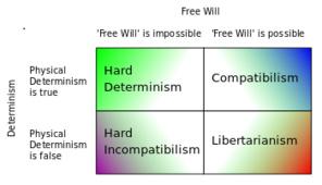 El libre albedrío y la mecánica cuántica