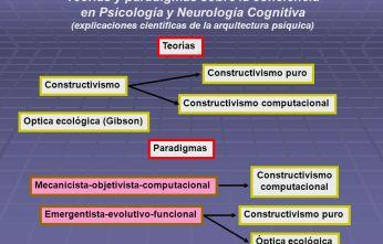 acanda-consciencia-teorias