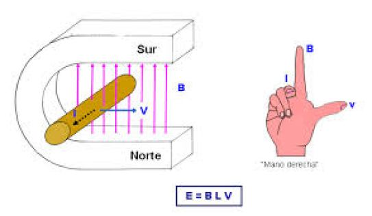 Ley de  tres dedos propuesta por Ampère