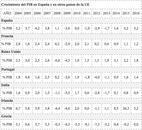 Crecimiento del PIB para España y otros países de la UE