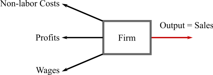 Using sales to measure output