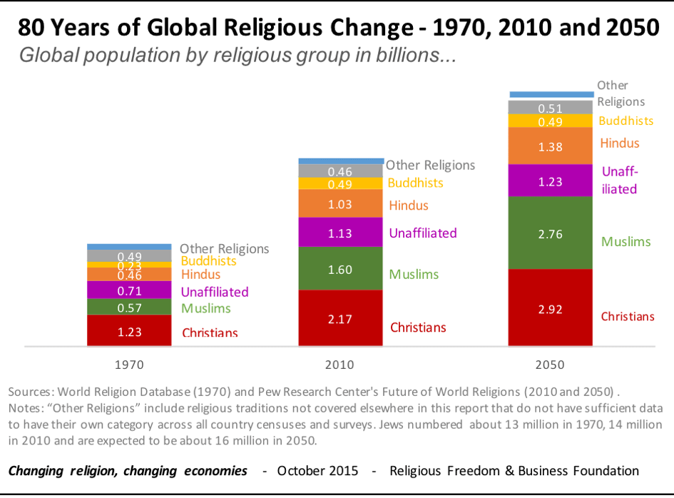 Image result for pew research 80 years of Global Religious Change