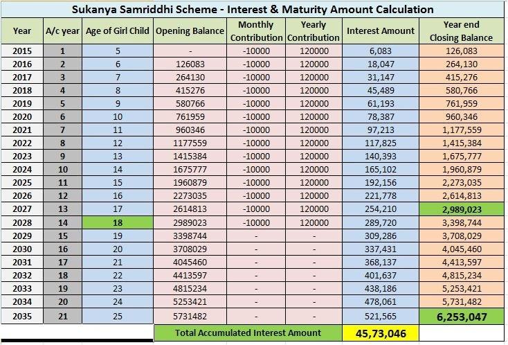 Interest-Calculation