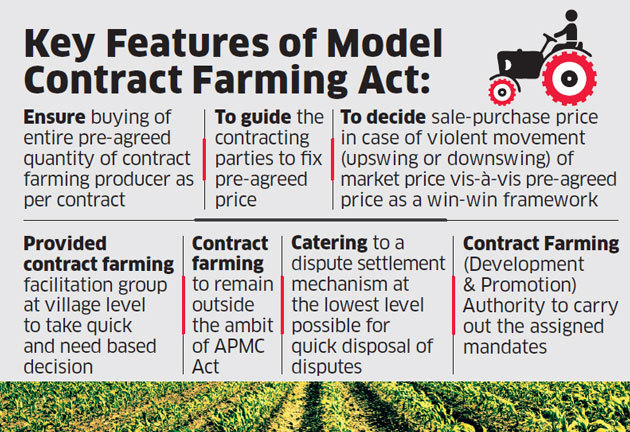 Image result for Model Contract Farming Act, 2018