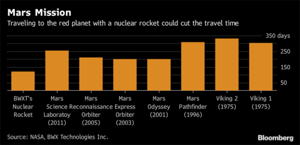 Hasil gambar untuk Nuclear-powered spacecraft would cut travel time to the Red Planet By Stephen Stapczynski